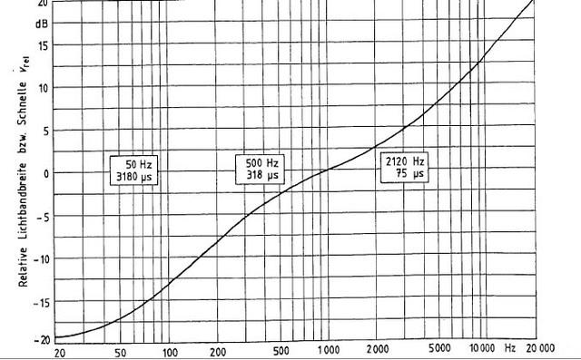 DIN45547 Graph