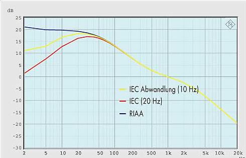 IEC RIAA Etc