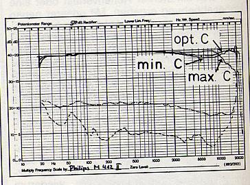 Philips Frequenzschrieb