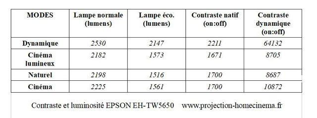 contraste-et-luminosité-EPSON-EH-TW5650