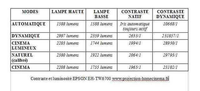 Contraste-et-luminosité-EPSON-EH-TW6700