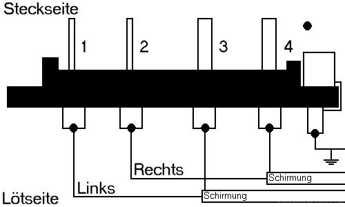 SME-Stecker