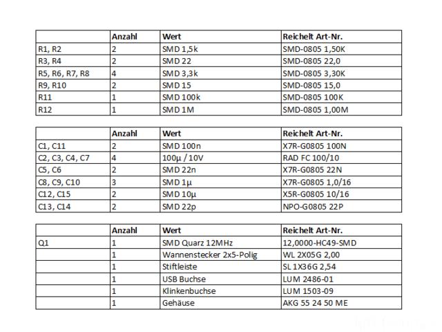 USB DAC Reichelt Stückliste