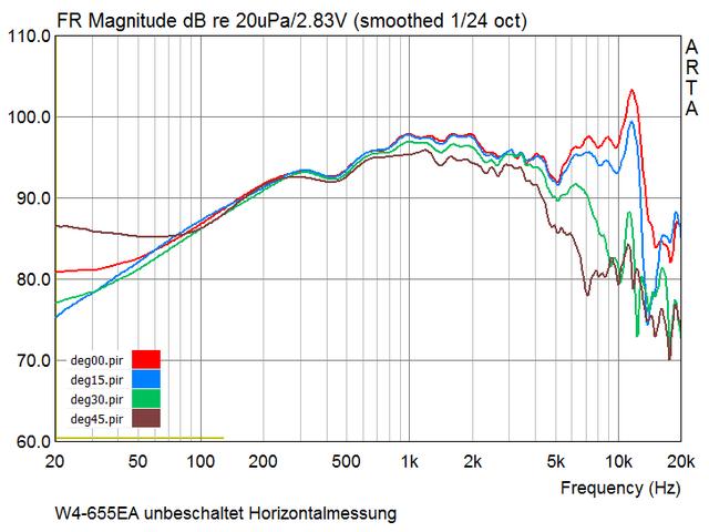 w4-655ea_unbeschaltet_horizontalmessung_0-45grad