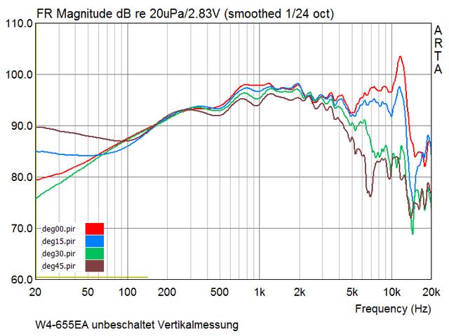 w4-655ea_unbeschaltet_vertikalmessung_0-45grad