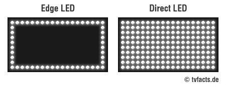 Vergleich Edge Und Full LED
