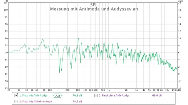 Messung Mit Antimode Ud Audyssey An
