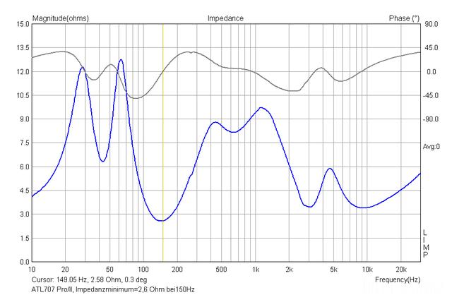 ATL 707 Pro/II Impedanzgang