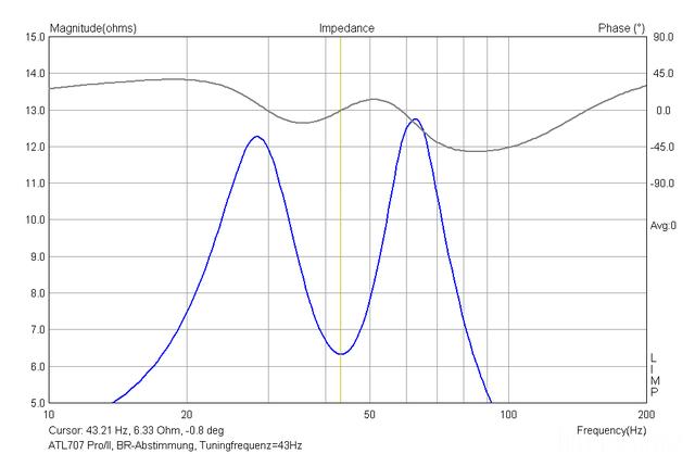 ATL707 Pro/II Impedanz Tieftonbereich