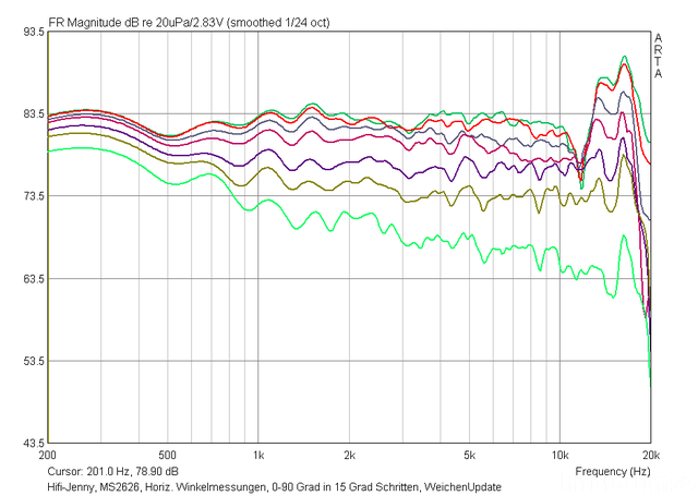 Hifi-Jenny, MS2626, Horiz. Winkelmessungen, 0-90 Grad In 15-Grad-Schritten.