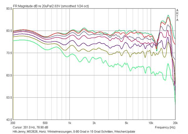 Hifi-Jenny, MS2626, Horiz. Winkelmessungen, 0-90 Grad In 15 Grad-Schritten