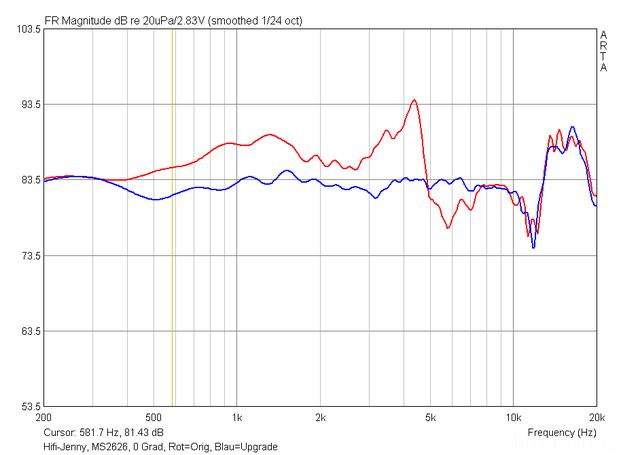 Hifi-Jenny, MS2626, Original Vs Update, Amplitudengang Auf Achse.