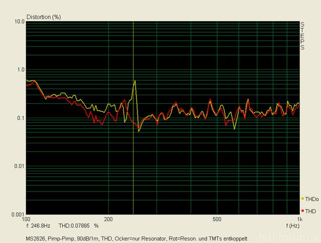 Klirr 90dB 1m THD Reson Vs Reson Und TMT Entkopp