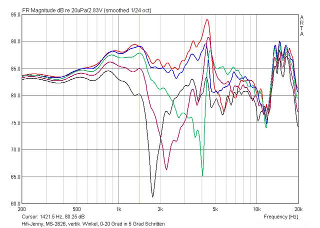 MS-2626, Vertikale Winkelmessungen, 0 -20 Grad