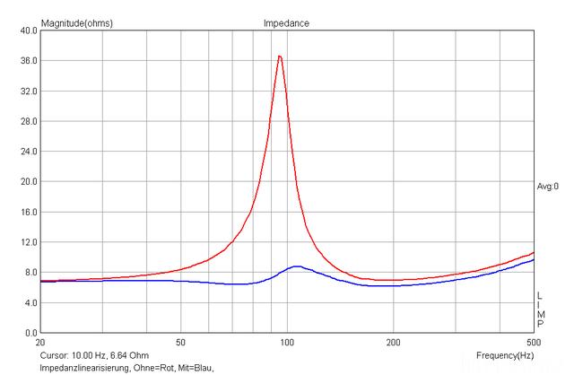 NS10M Mit/ohne Impedanzlinearisierung