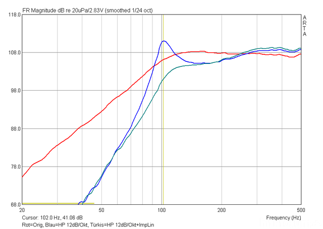NS10M Original Vs 12dBHochpass Vs 12dB HP+ImpLin