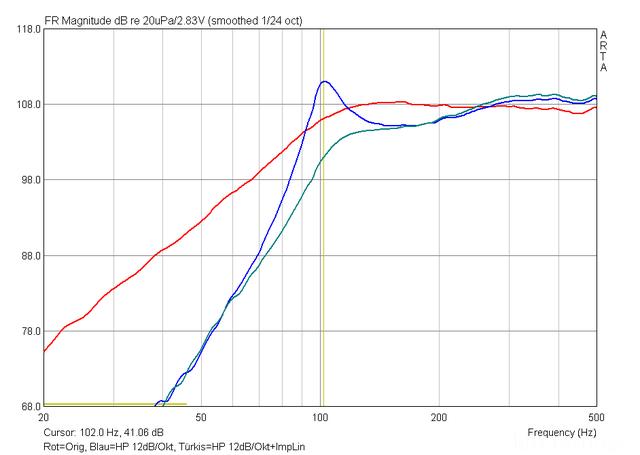 NS10M Original Vs 12dBHochpass Vs 12dB HP+ImpLin