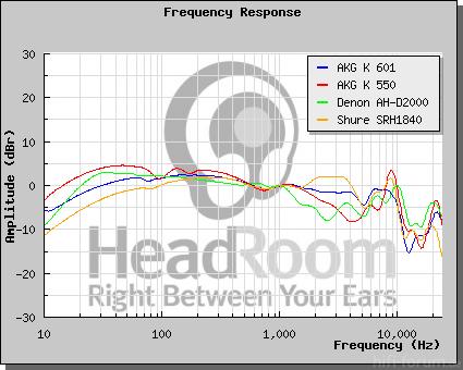Vergleich KH HeadRoom2