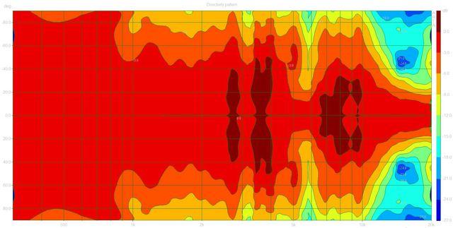 02 Directivity pattern (Sony APM3000.dpf)