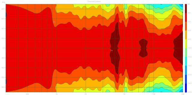 02 Directivity pattern (Teufel M100F.dpf)