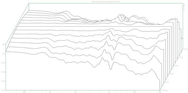03 Directivity pattern (Teufel M100F.dpf)