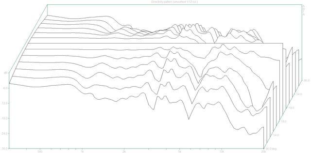 03 Directivity pattern2 (Sony APM3000.dpf)