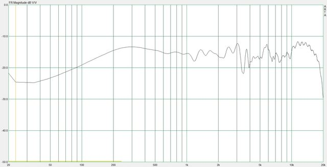 06 DFT frequency response (Sony APM-3000_1)