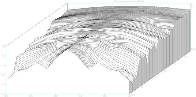 07 Directivity pattern3 (Sony APM3000.dpf)