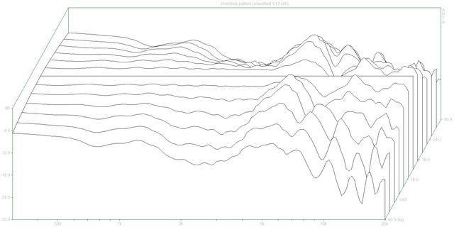 Directivity pattern 2 (Legato.dpf)