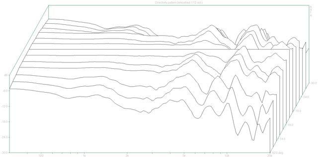 Directivity pattern 2 (Libero.dpf)