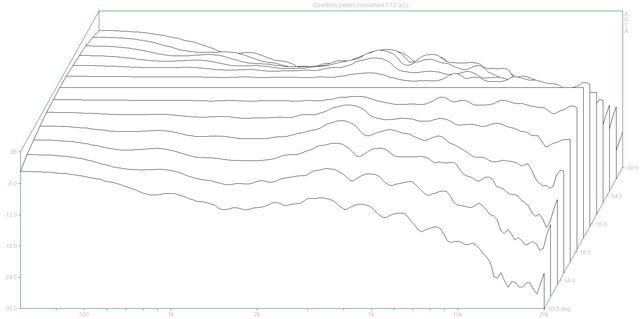 Directivity pattern (2_P362.dpf)