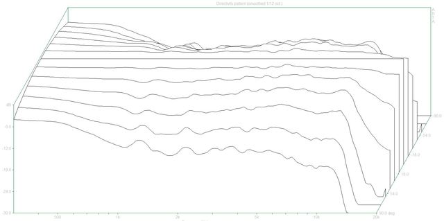 Directivity pattern (308P.dpf)_2