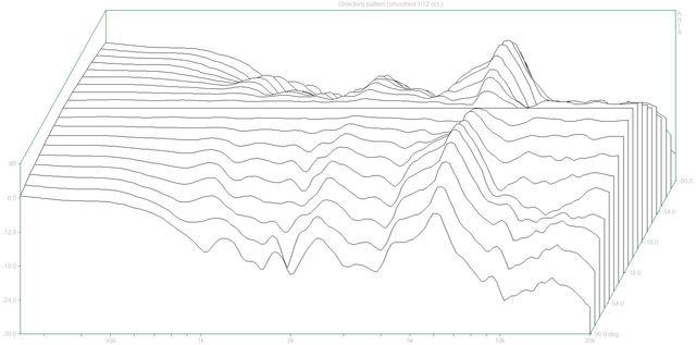 Directivity pattern (BW606.dpf)