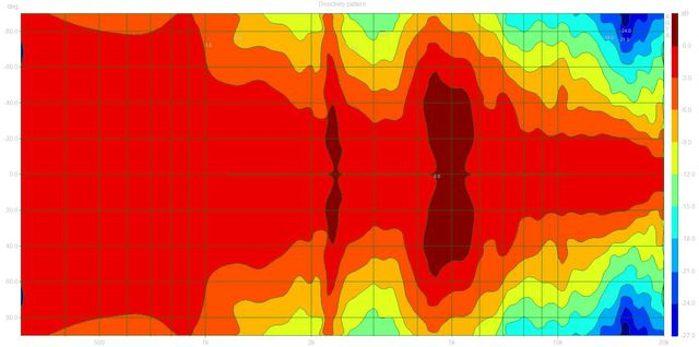 Directivity pattern (HCS.dpf)