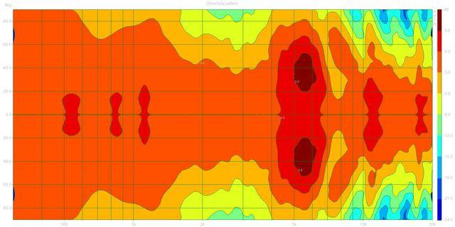 Directivity pattern (Legato.dpf)