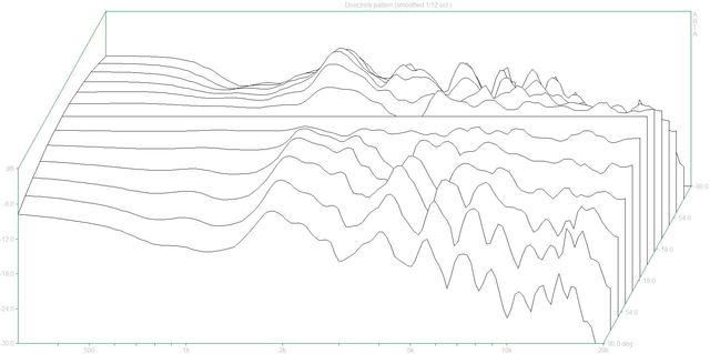 Directivity pattern (MBQuart980S.dpf)