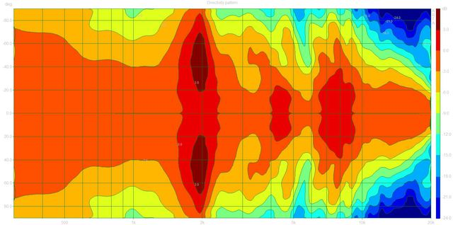 Directivity pattern (Pilot303.dpf)