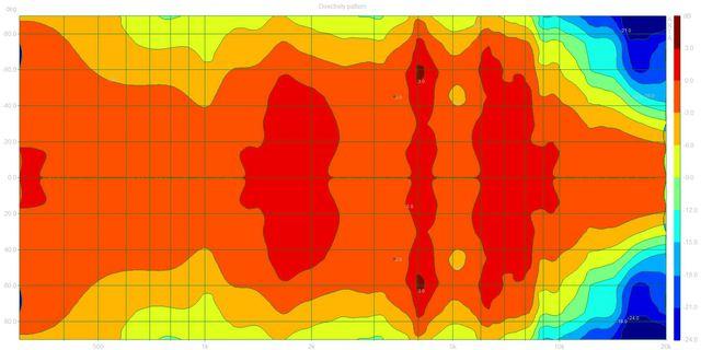 Directivity pattern (Scriptum.dpf)