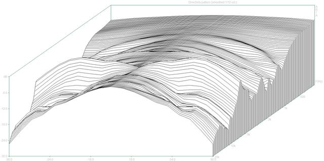 Directivity pattern2 (BW606.dpf)