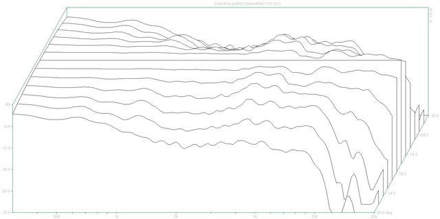 Directivity pattern2 (DenonSC-M37.dpf)