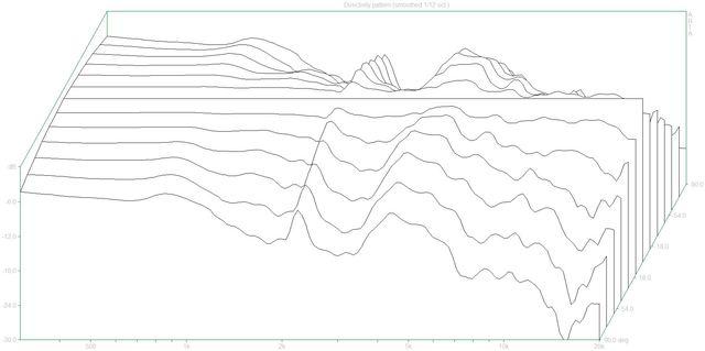 Directivity pattern2 (HCS.dpf)