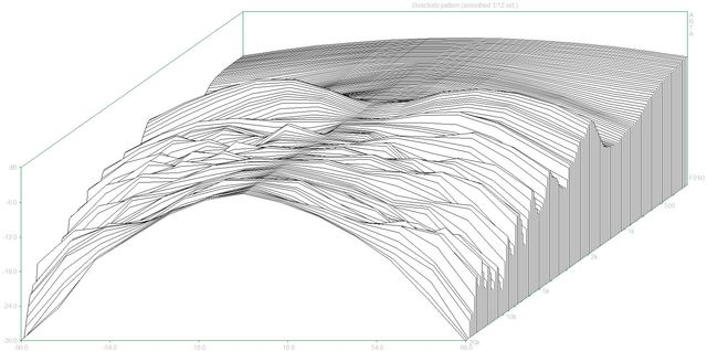 Directivity pattern2 (MBQuart980S.dpf)