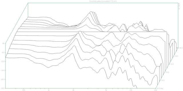 Directivity pattern2 (Pilot303.dpf)