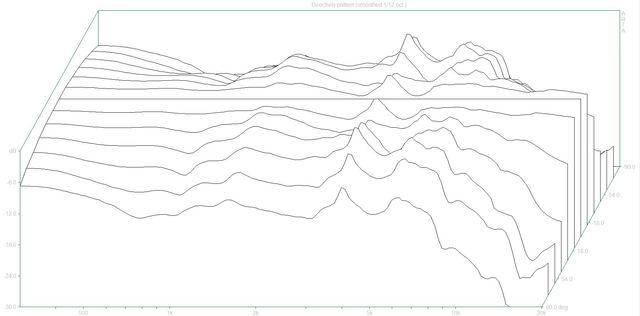 Directivity pattern2 (Scriptum.dpf)