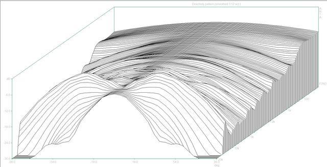 Directivity pattern3 (Behringer B2031.dpf)