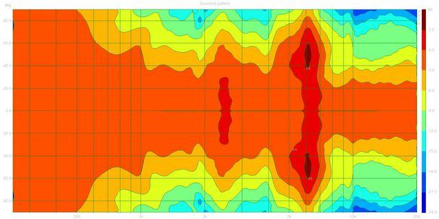 Directivity pattern3 (BW606.dpf)