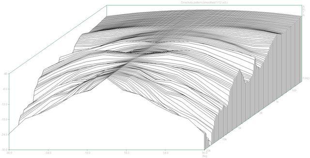 Directivity pattern3 (HCS.dpf)