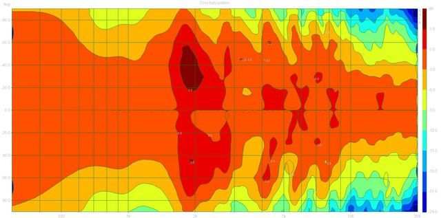 Directivity pattern3 (MBQuart980S.dpf)