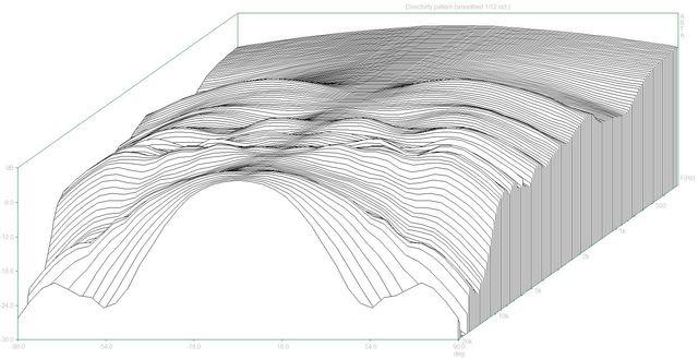 Directivity pattern3 (Prologue100.dpf)