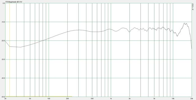 Frequency response +2dB (2)